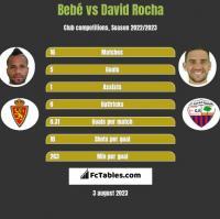 Bebe vs David Rocha h2h player stats