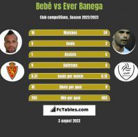 Bebe vs Ever Banega h2h player stats