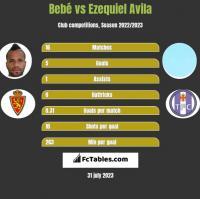 Bebe vs Ezequiel Avila h2h player stats