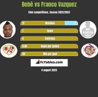 Bebe vs Franco Vazquez h2h player stats