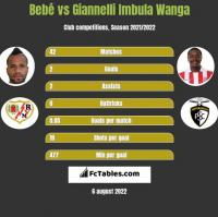 Bebe vs Giannelli Imbula Wanga h2h player stats