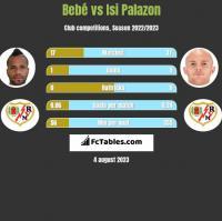 Bebe vs Isi Palazon h2h player stats
