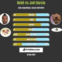 Bebe vs Javi Garcia h2h player stats