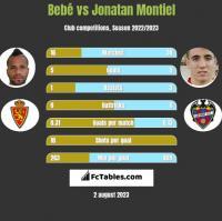 Bebe vs Jonatan Montiel h2h player stats