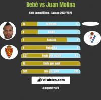 Bebe vs Juan Molina h2h player stats