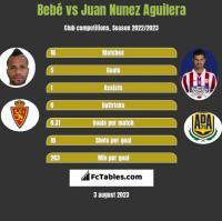 Bebe vs Juan Nunez Aguilera h2h player stats