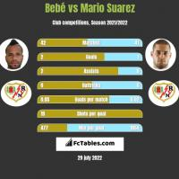 Bebe vs Mario Suarez h2h player stats