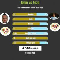 Bebe vs Pozo h2h player stats