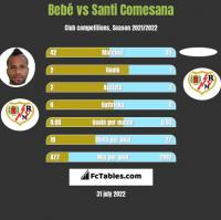 Bebe vs Santi Comesana h2h player stats