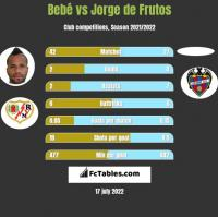 Bebé vs Jorge de Frutos h2h player stats