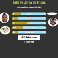 Bebe vs Jorge de Frutos h2h player stats