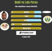 Bebe vs Luis Perea h2h player stats