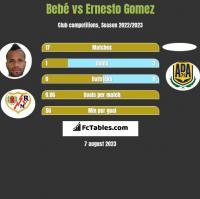 Bebe vs Ernesto Gomez h2h player stats