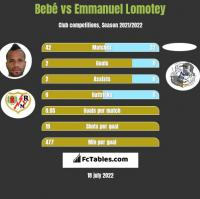 Bebe vs Emmanuel Lomotey h2h player stats