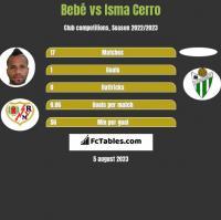 Bebe vs Isma Cerro h2h player stats