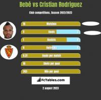 Bebe vs Cristian Rodriguez h2h player stats