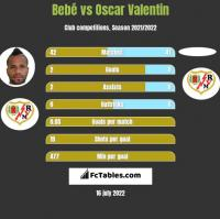 Bebé vs Oscar Valentin h2h player stats