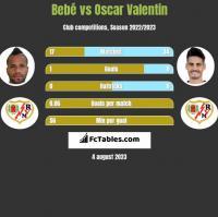 Bebe vs Oscar Valentin h2h player stats