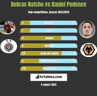 Bebras Natcho vs Daniel Podence h2h player stats
