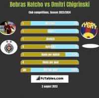 Bebras Natcho vs Dmitri Chigrinski h2h player stats
