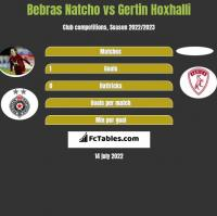 Bebras Natcho vs Gertin Hoxhalli h2h player stats