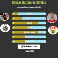 Bebras Natcho vs Gil Dias h2h player stats