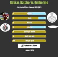 Bebras Natcho vs Guilherme h2h player stats