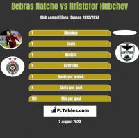 Bebras Natcho vs Hristofor Hubchev h2h player stats