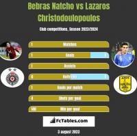 Bebras Natcho vs Lazaros Christodoulopoulos h2h player stats