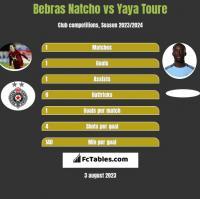 Bebras Natcho vs Yaya Toure h2h player stats