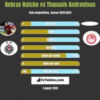 Bebras Natcho vs Thanasis Androutsos h2h player stats