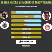 Bebras Natcho vs Mohamed Mady Camara h2h player stats