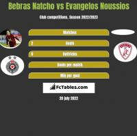Bebras Natcho vs Evangelos Noussios h2h player stats