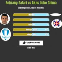 Behrang Safari vs Akas Uche Chima h2h player stats