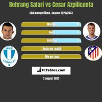 Behrang Safari vs Cesar Azpilicueta h2h player stats