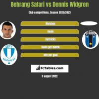 Behrang Safari vs Dennis Widgren h2h player stats