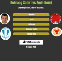 Behrang Safari vs Emin Nouri h2h player stats