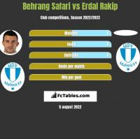Behrang Safari vs Erdal Rakip h2h player stats
