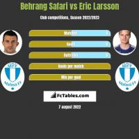 Behrang Safari vs Eric Larsson h2h player stats