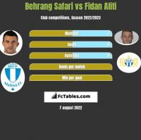 Behrang Safari vs Fidan Aliti h2h player stats
