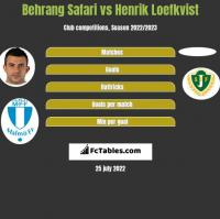 Behrang Safari vs Henrik Loefkvist h2h player stats