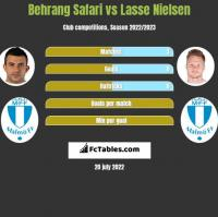 Behrang Safari vs Lasse Nielsen h2h player stats