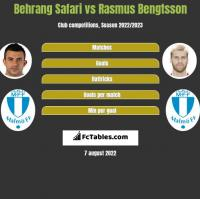 Behrang Safari vs Rasmus Bengtsson h2h player stats