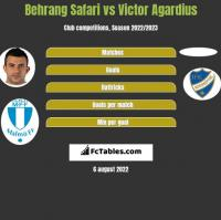 Behrang Safari vs Victor Agardius h2h player stats