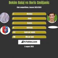 Bekim Balaj vs Boris Cmiljanic h2h player stats