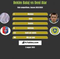 Bekim Balaj vs Deni Alar h2h player stats