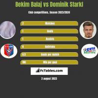 Bekim Balaj vs Dominik Starkl h2h player stats