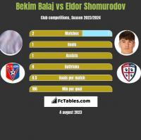 Bekim Balaj vs Eldor Shomurodov h2h player stats