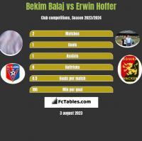 Bekim Balaj vs Erwin Hoffer h2h player stats