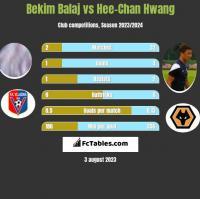 Bekim Balaj vs Hee-Chan Hwang h2h player stats